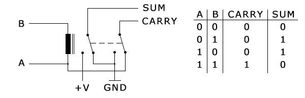 1bit-half-adder